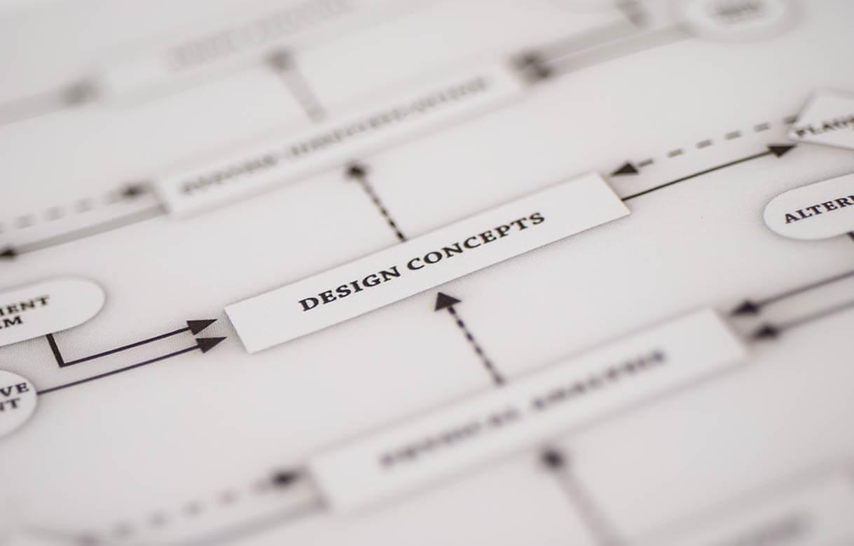 Infografik zum Design Prozess nach Archer