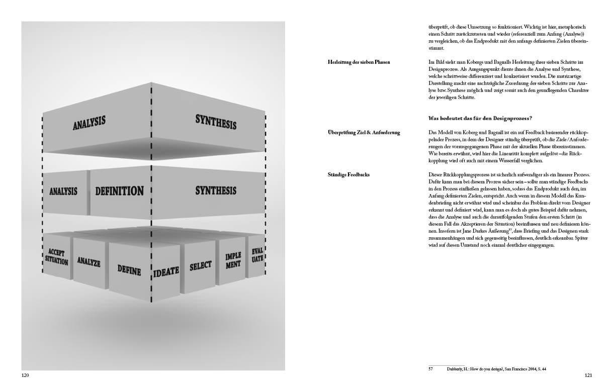 Infografik zum Design Prozess