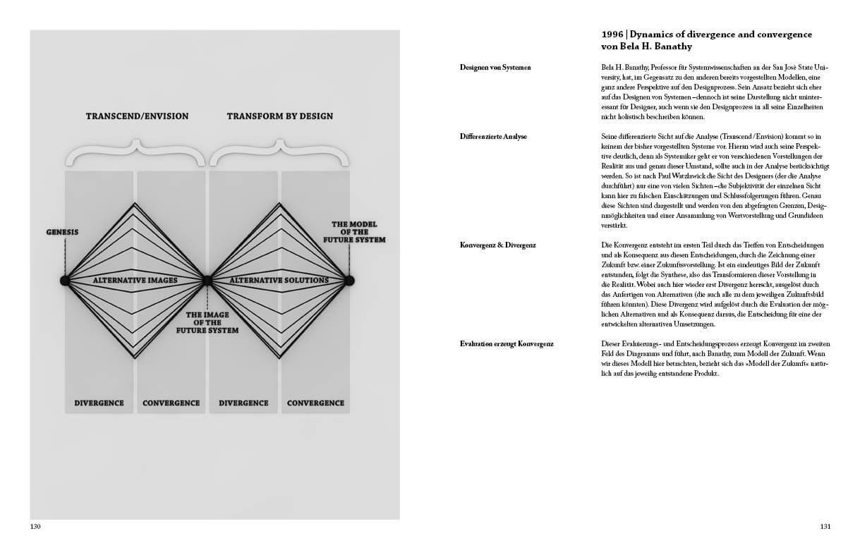 Infografik zum Designprozess