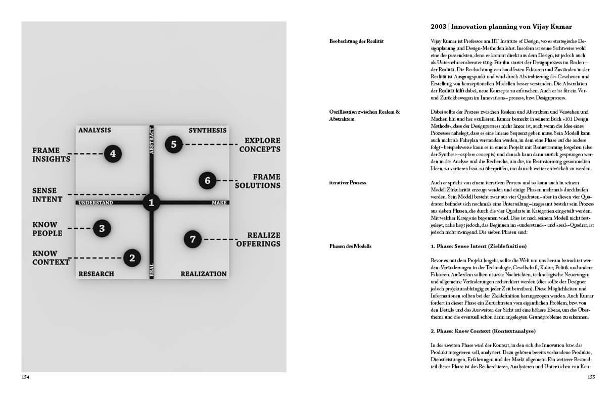 Innovation Planning von Vijay Kumar Infografik