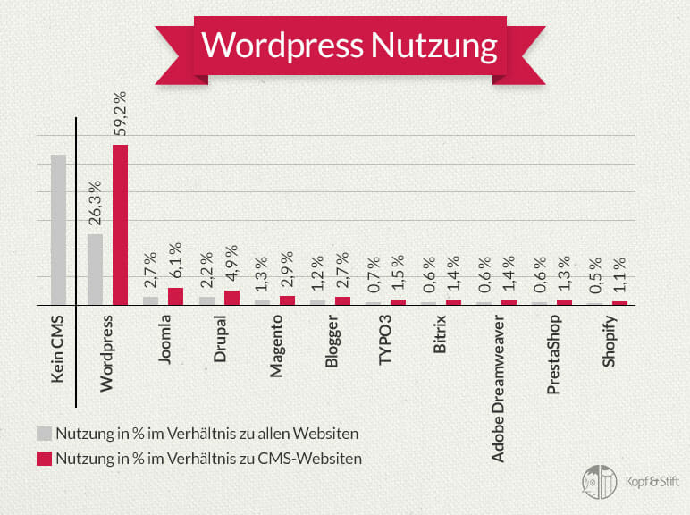 wordpress-infografik