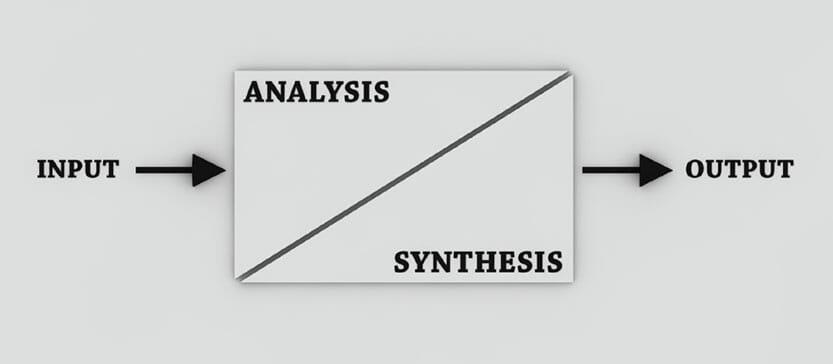 Die Designdefinition verdeutlicht durch ein einfaches Design Prozess Modell