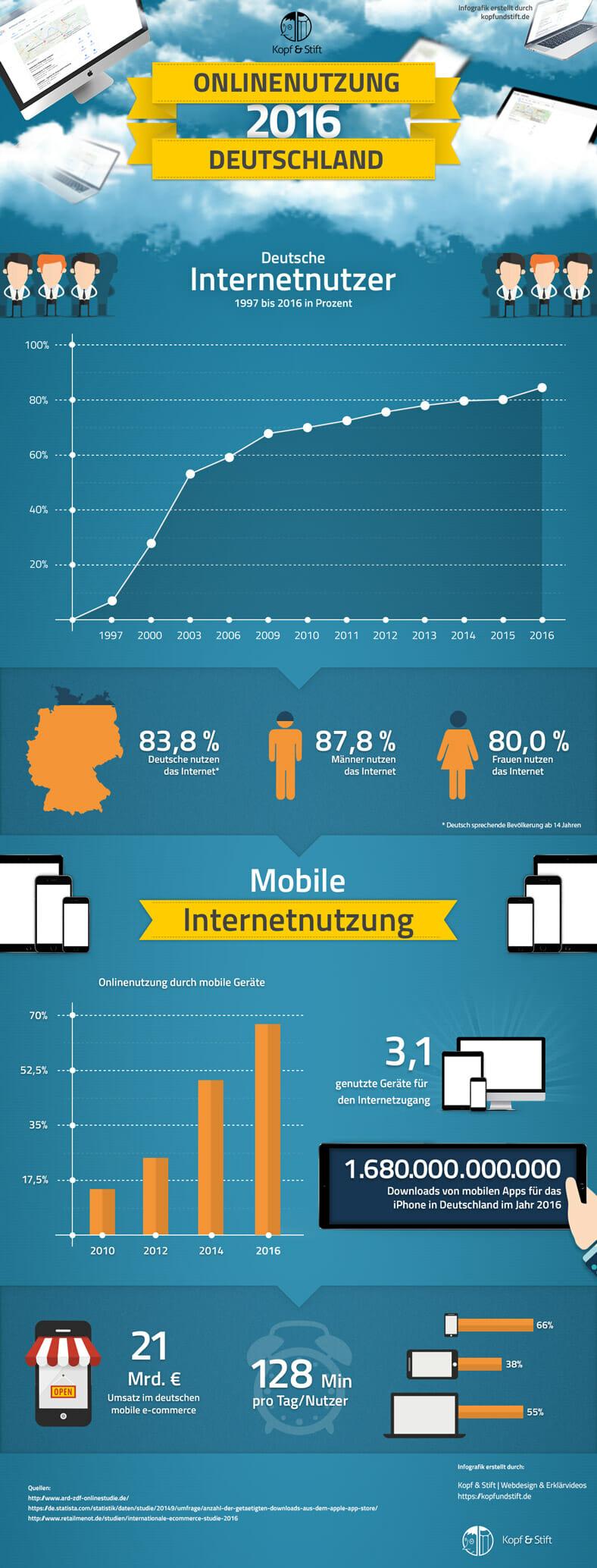 Onlinenutzung in Deutschland 2016 Infografik - die ARD ZDF Onlinestudie 2016 visualisiert