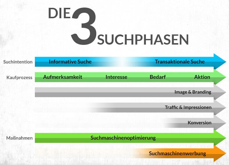 Infografik zu den drei Suchphasen