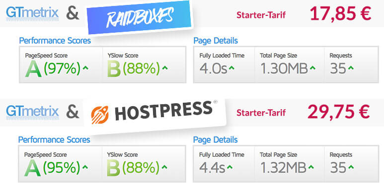 Raidboxes vs Hostpress