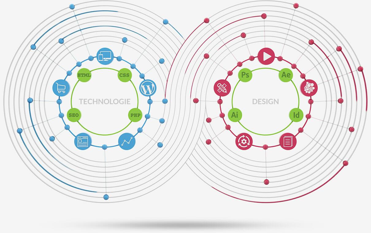 Webdesign vs Technologie - ein guter Webdesigner beherrscht beides